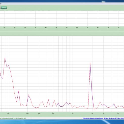 Metingen Silvercrest koptelefoon Lidl - Vervorming (1)
