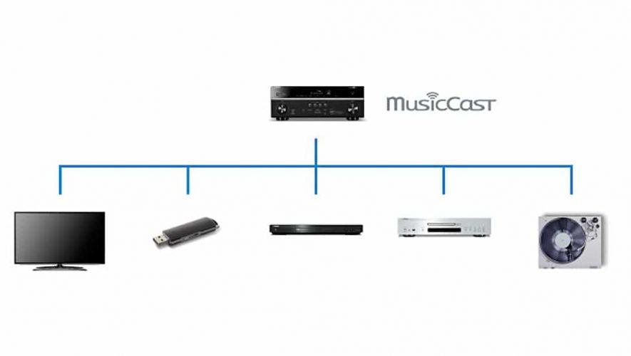 Het Yamaha MusicCast-systeem in schematische opbouw