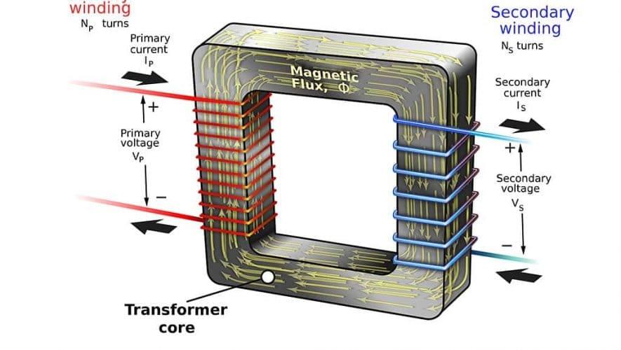 De schematische opbouw van een transformator (bron afbeelding: https://commons.wikimedia.org/wiki/File:Transformer3d_col3.svg)